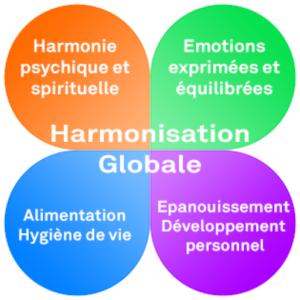 Naturopathie et Hypnose : une approche globale pour la santé